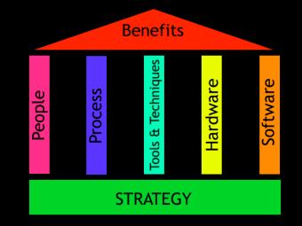 Strategy Foundation